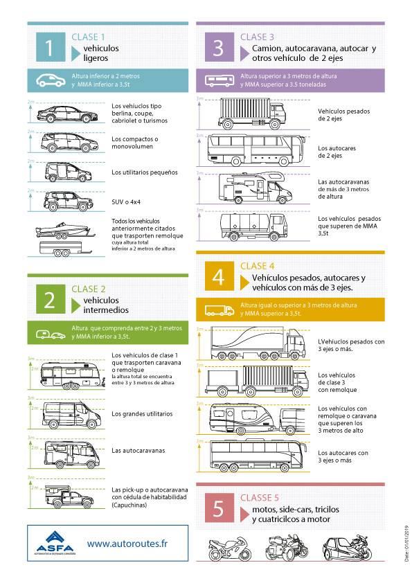 ASFA_Classe_Vehicules_FRancia
